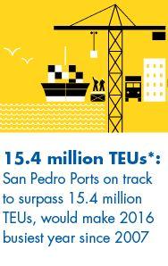 Trade Ports in California