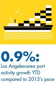 Los Angeles Trade Port California Economy