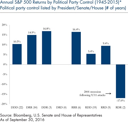 Annual S&P 500 Returns Political Party Control_3
