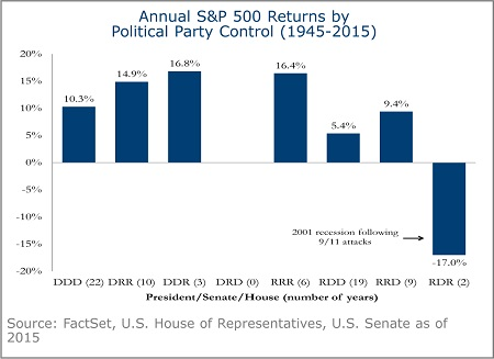 Annual S&P 500 Returns by Political Party - 1B