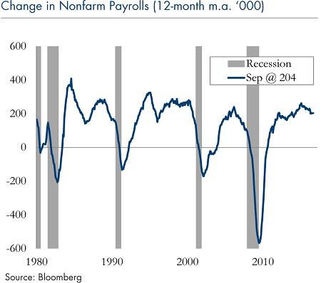 Change Nonfarm Payroll 12 Months_4