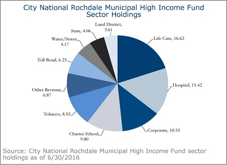 City-National-Rochdale-Municipal-High-Income-Fund-3A