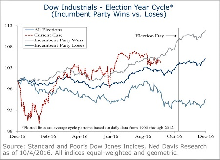 Dow Industrials - Election Year Cycle - 1A