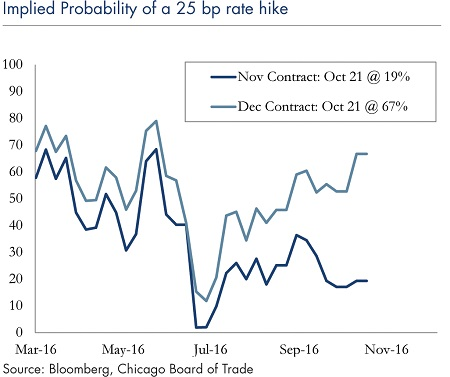Implied Probability 25BP Rate Hike_2