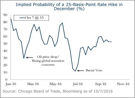 Implied-Probability-25-Basis-Point-Hike-December-4B