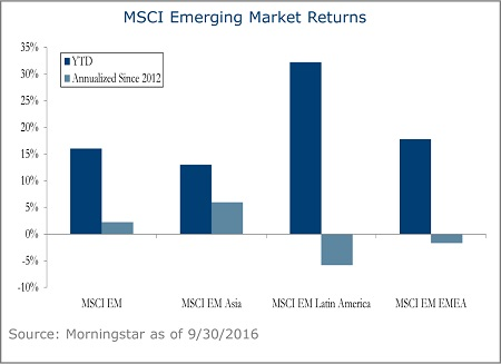MSCI-Emerging-Market-Returns-6A