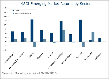 MSCI-Emerging-Market-Returns-by-Sector-6B