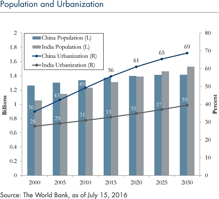 Population and Urbanization_6