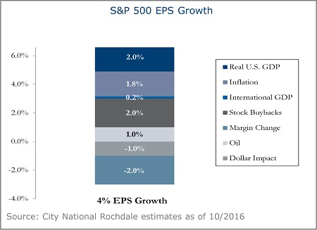 S-and-P-500-EPS-Growth-4A