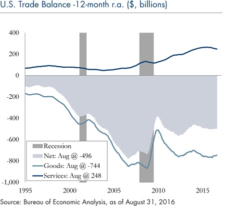 U.S. Trade Balance 12 Month_5