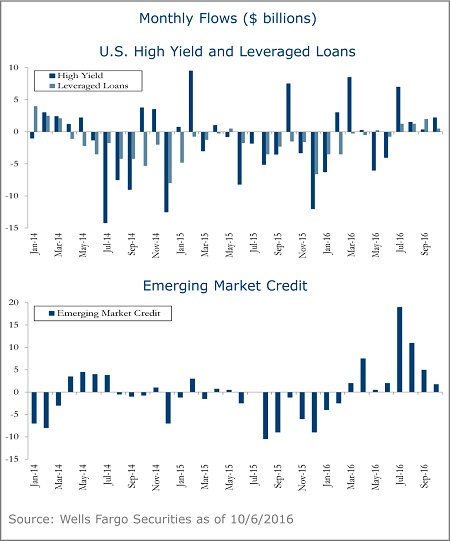 US-high-yield-and-leveraged-loans-5A