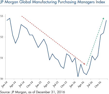 3_JP Morgan Global Manufacturing Purchasing Managers Index_Jan_30_2017