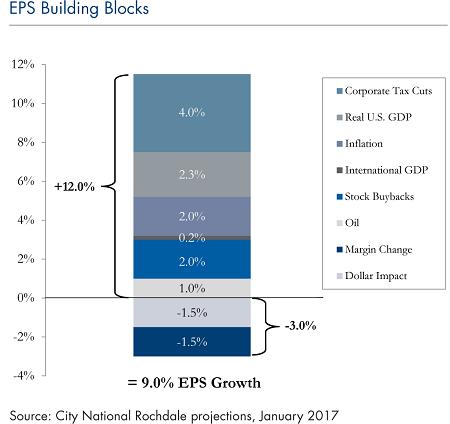 4_EPS Building Blocks_Jan_30_2017