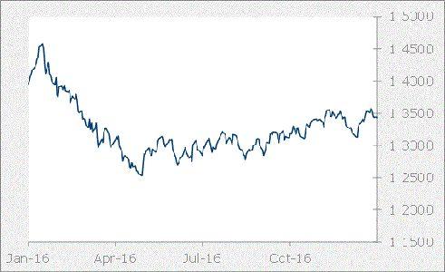 CAD Graph