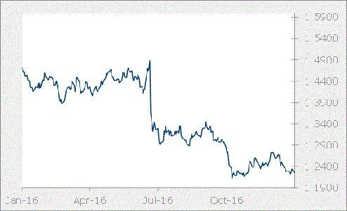 GBP Graph