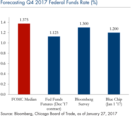 5_Forecasting Q4 2017 Federal Funds Rate_Jan_30_2017