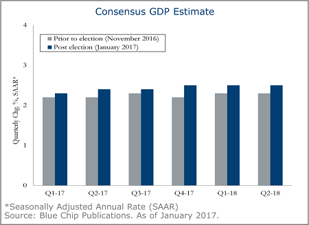 consensus-gdp-estimate