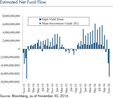 estimated-net-fund-flow-january-2017-6