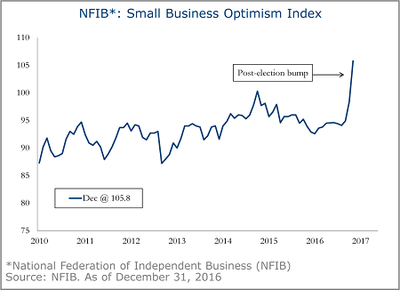 nfib-small-business-optimism-index