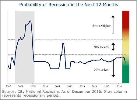 probability-recession-next-12-months