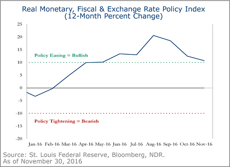 real-monetary-fiscal-exchange-rate-policy-index-1