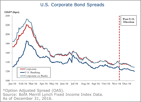 us-corporate-bond-spreads-2B