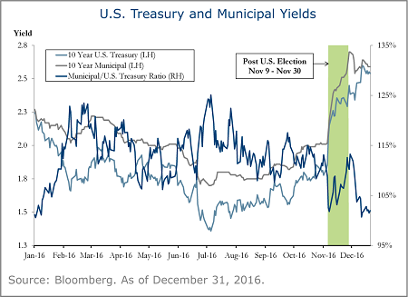 us-treasury-municipal-yields-2A