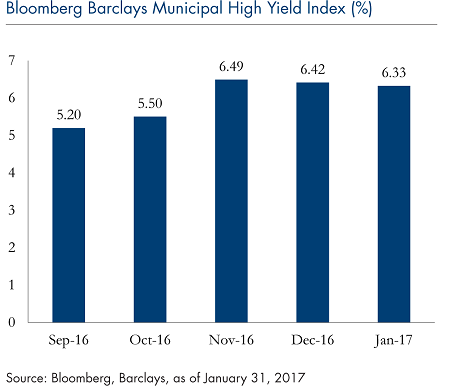 bloomberg-barclays-municipal-high-yield-feb14-6