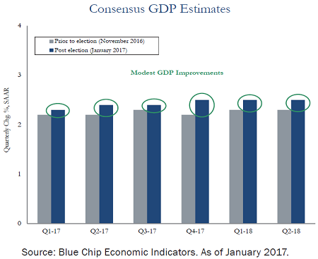 consensus-gdp-estimates-feb-2017