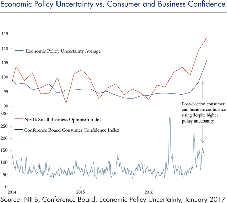 economic-policy-uncertainty-vs-confidence-feb14-2