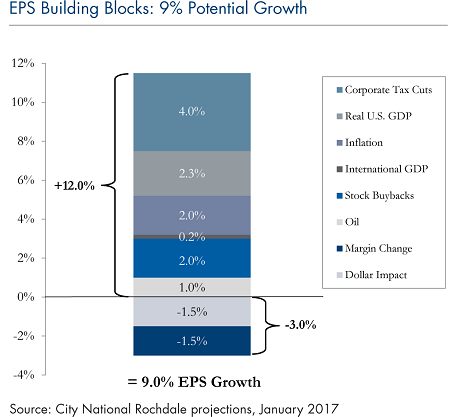 eps-building-blocks-9-percent-potential-growth-feb14-4