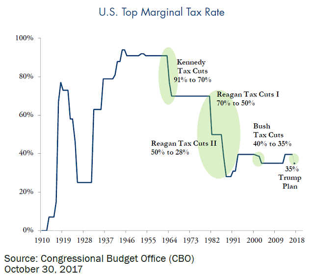 u.s. top marginal tax rate