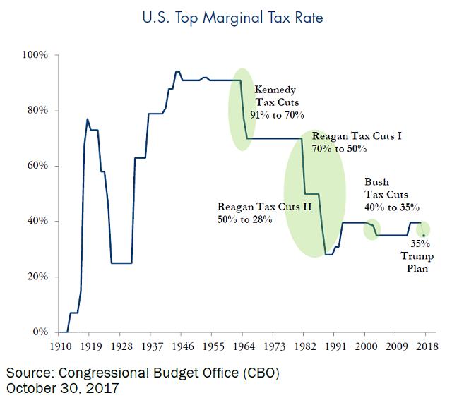 u.s. top marginal tax rate