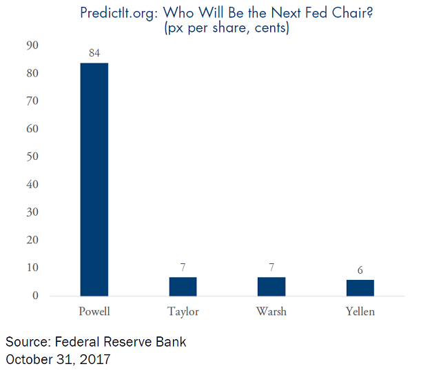 predictit.org: who will be the next fed chair?