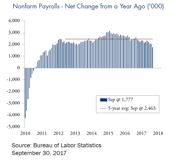 nonfarm payrolls - net change from a year ago