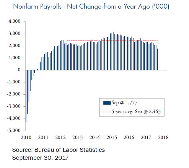 nonfarm payrolls - net change from a year ago