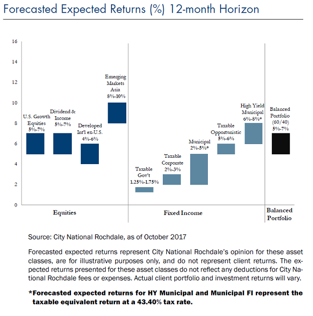 forecasted expected returns, 12 month horizon