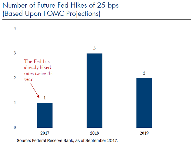 number of future fed hikes of 25 bps