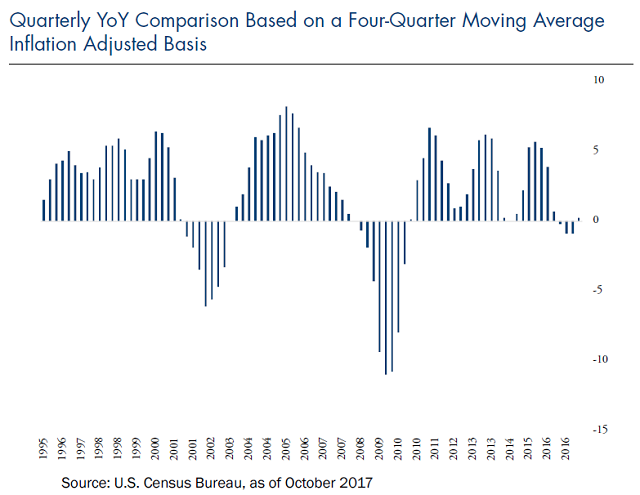quarterly YoY comparison based on a four-quarter moving average inflation adjusted basis