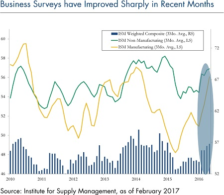 business-survey-trends-march-27-2017