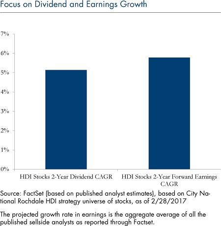 dividend-earnings-growth-march-27-2017