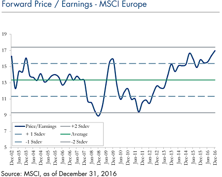 forward-price-earnings-msci-europe_march-13-2017