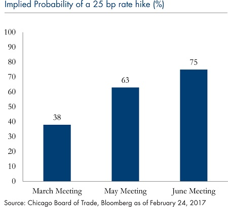 implied-probability-25-bp-rate-hike-2272017
