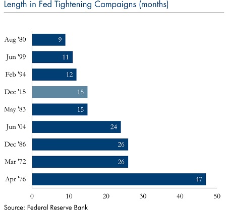 length-fed-tightening-campaigns-march-27-2017