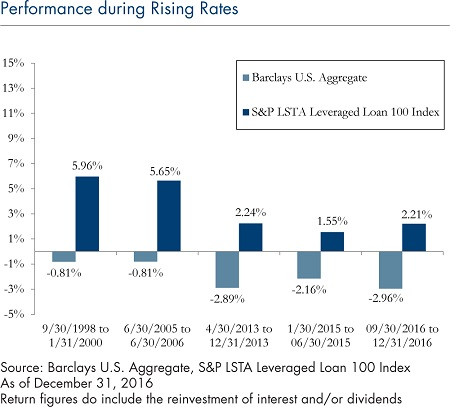 performance-rising-rates-2272017