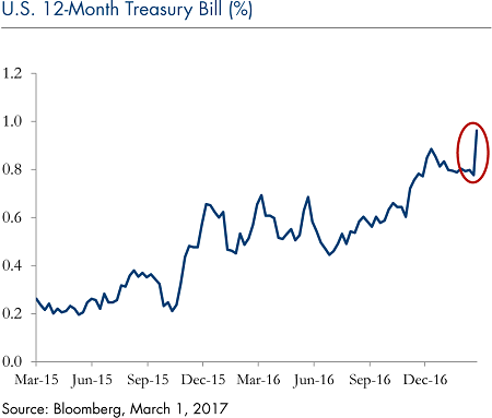 us-12-month-treasury-bill_march-13-2017