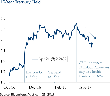 10-year-treasury-yield-april-24-2017