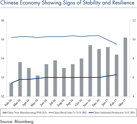 Chinese-economy-signs-stability-april-10-2017