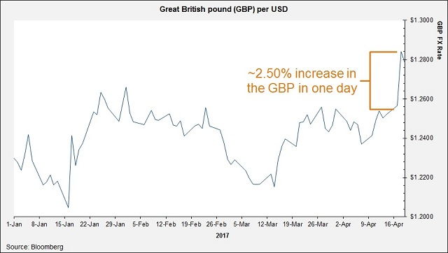 Great-British-pound-GBP-per-USD