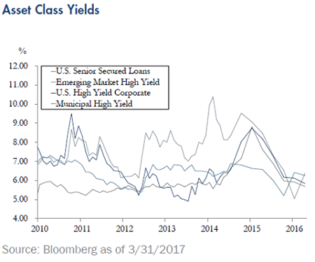 Quarterly-Update-Asset-Class-Yields